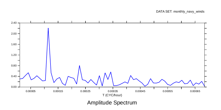 FFTA example amplitude vs frequency