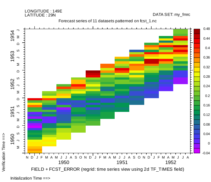 DEFINE | Science Data Integration Group - Ferret Support