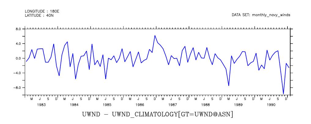Anomaly = uwnd - climatology versus time