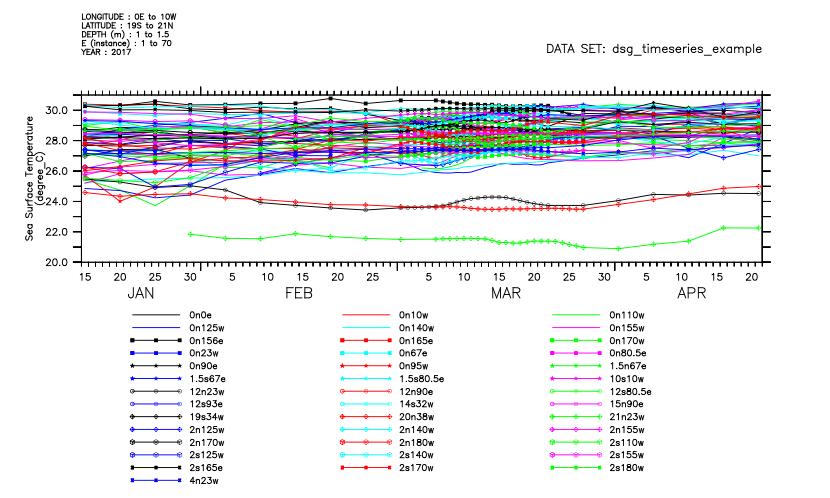 Plot the 70 timeseries in the dsg timeseries example dataset