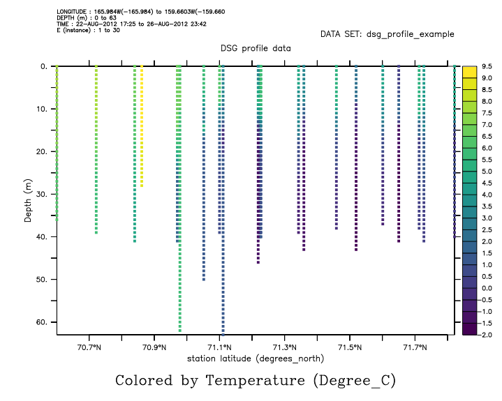 DSG Demo Profile data as a Depth/Longitude plot
