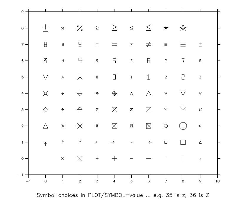 Ferret symbols, 1 through 88